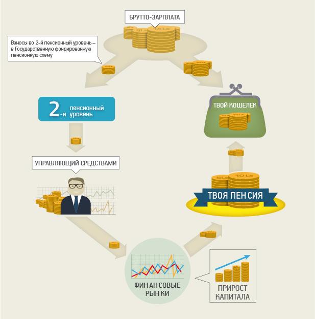 Пенсионный капитал вклад минимальна пенсия в 2014
